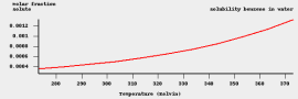 水へのベンゼンの溶解度の温度変化