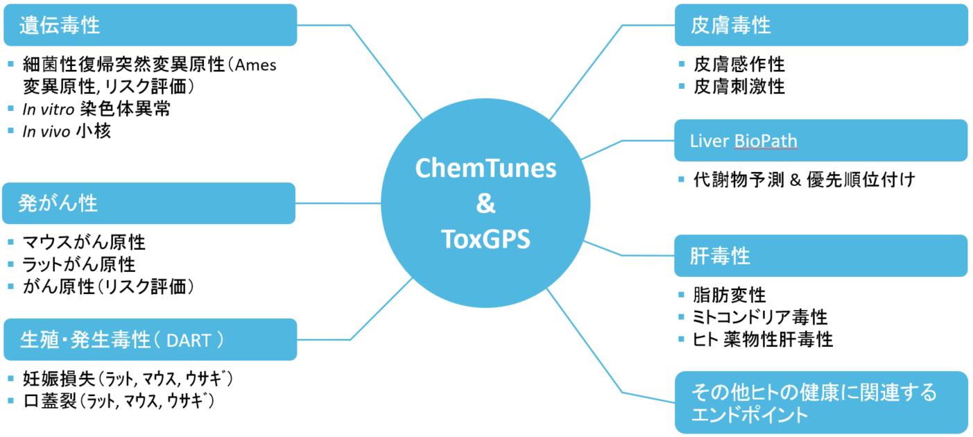 ChemTunesとToxGPSのエンドポイント