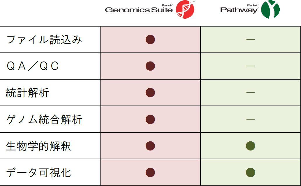 Partekのマイクロアレイデータ解析ソリューション