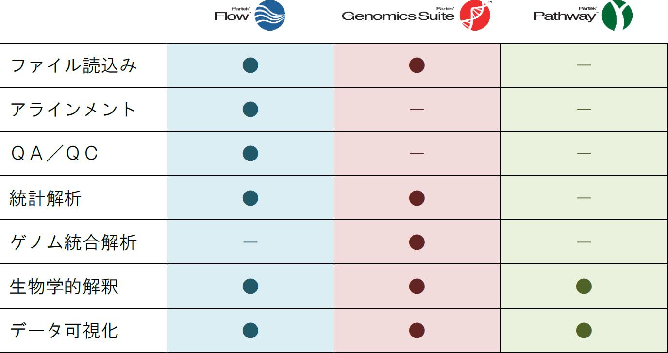 PartekのNGSデータ解析ソリューション
