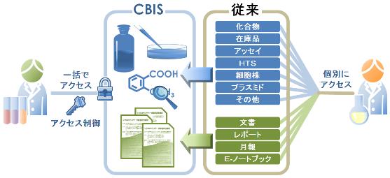 CBISの模式図
