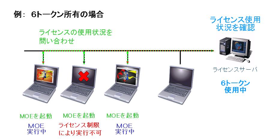 フローティングライセンス概念図
